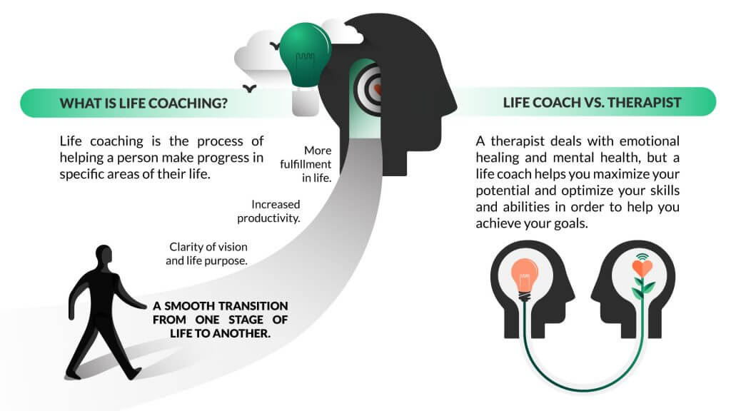 Learn what is life coaching