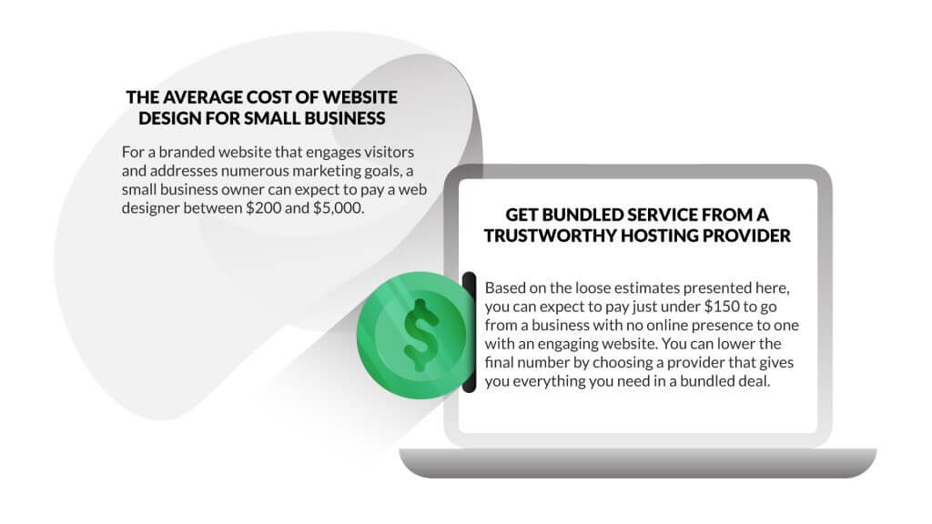 What is the average cost of websites?